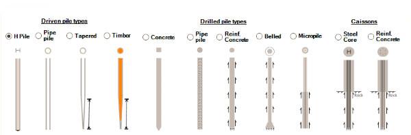 tipos de micropilotes